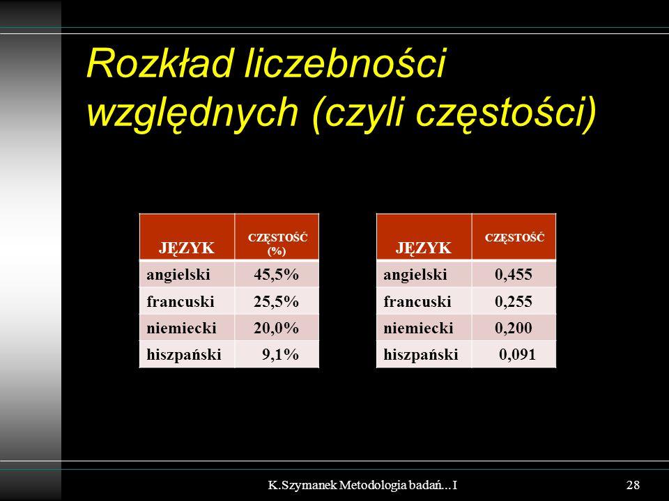 Rozkład liczebności względnych (czyli częstości) JĘZYK CZĘSTOŚĆ (%) angielski45,5% francuski25,5% niemiecki20,0% hiszpański 9,1% K.Szymanek Metodologi