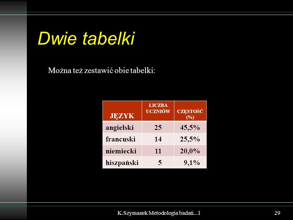 Dwie tabelki Można też zestawić obie tabelki: JĘZYK LICZBA UCZNIÓWCZĘSTOŚĆ (%) angielski2545,5% francuski1425,5% niemiecki1120,0% hiszpański 5 9,1% K.Szymanek Metodologia badań...