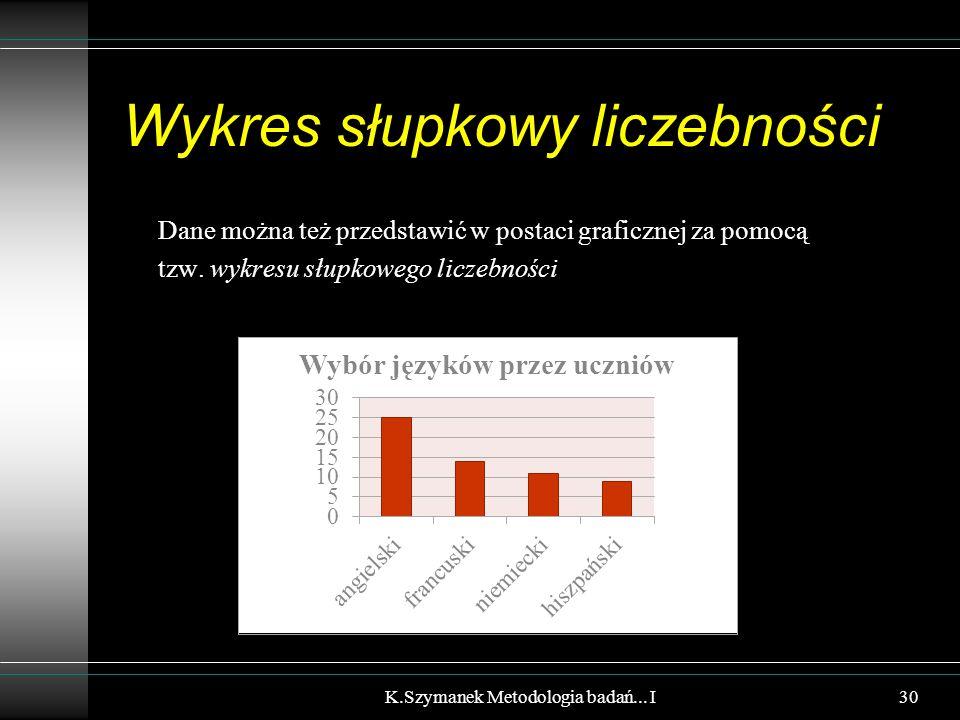 Wykres słupkowy liczebności Dane można też przedstawić w postaci graficznej za pomocą tzw. wykresu słupkowego liczebności K.Szymanek Metodologia badań