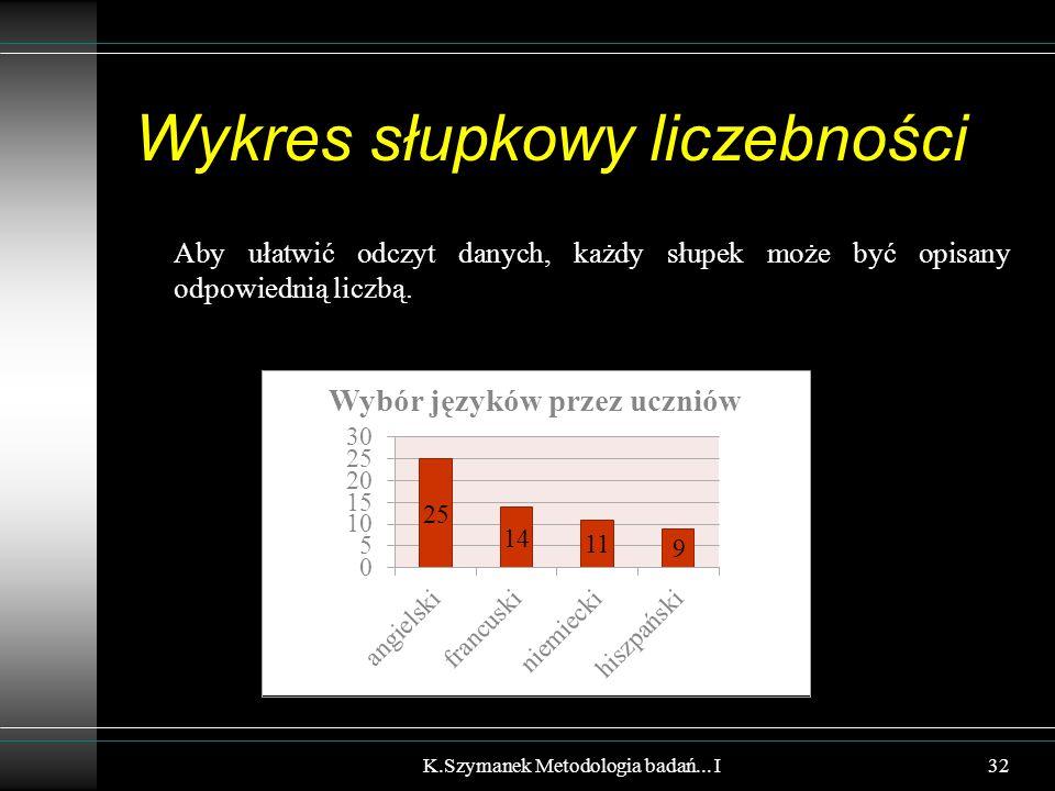 Wykres słupkowy liczebności Aby ułatwić odczyt danych, każdy słupek może być opisany odpowiednią liczbą. K.Szymanek Metodologia badań... I32