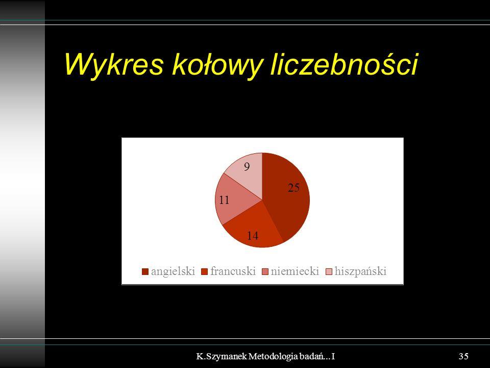 Wykres kołowy liczebności K.Szymanek Metodologia badań... I35