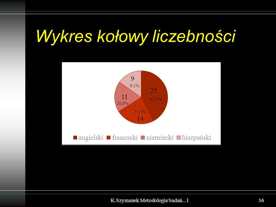 Wykres kołowy liczebności K.Szymanek Metodologia badań... I 45,5% 36