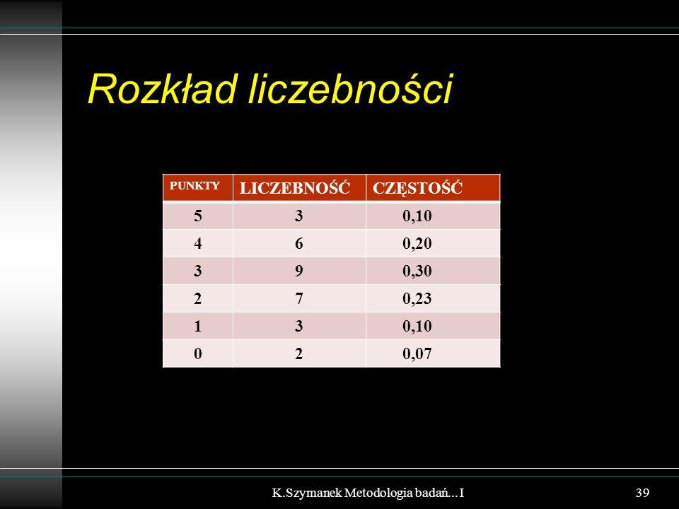 Rozkład liczebności PUNKTY LICZEBNOŚĆCZĘSTOŚĆ 53 0,10 46 0,20 39 0,30 27 0,23 13 0,10 02 0,07 K.Szymanek Metodologia badań... I39