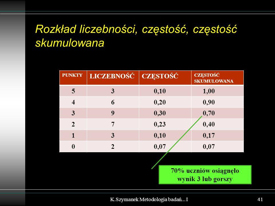 Rozkład liczebności, częstość, częstość skumulowana PUNKTY LICZEBNOŚĆCZĘSTOŚĆ CZĘSTOŚĆ SKUMULOWANA 53 0,10 1,00 46 0,20 0,90 39 0,30 0,70 27 0,23 0,40 13 0,10 0,17 02 0,07 K.Szymanek Metodologia badań...
