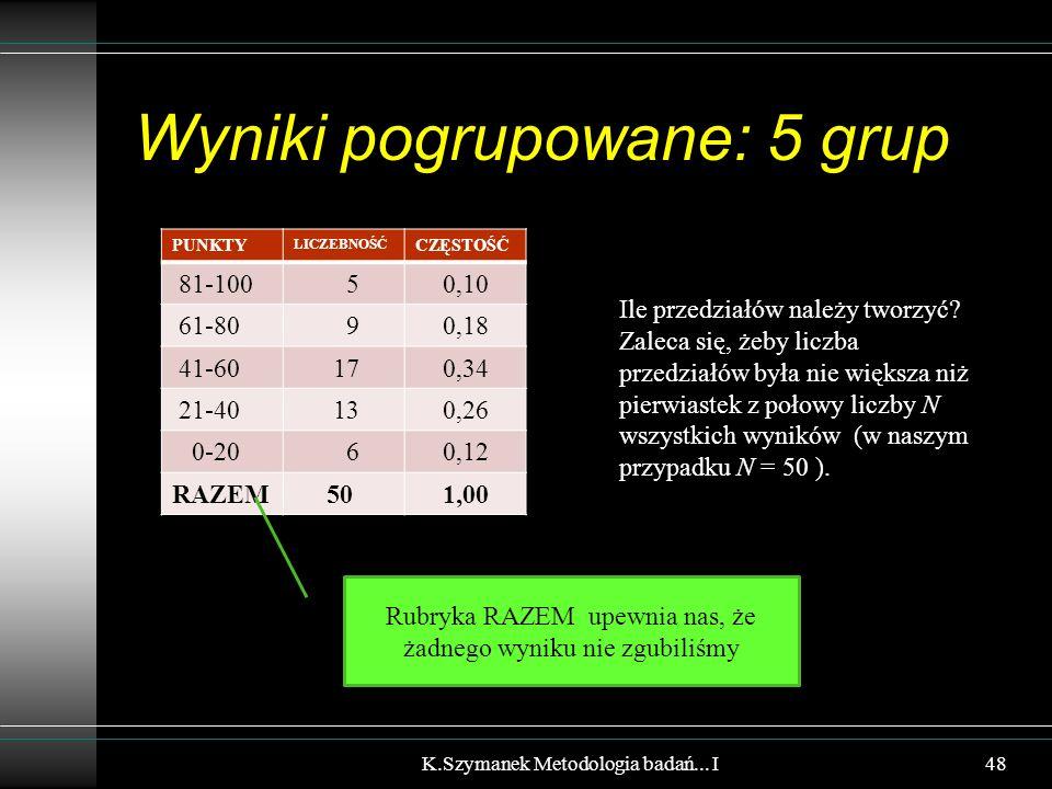 Wyniki pogrupowane: 5 grup PUNKTY LICZEBNOŚĆ CZĘSTOŚĆ 81-100 50,10 61-80 90,18 41-60 170,34 21-40 130,26 0-20 60,12 RAZEM 501,00 K.Szymanek Metodologi