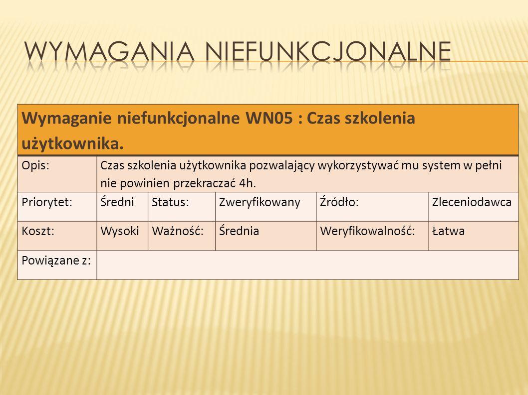 Wymaganie niefunkcjonalne WN05 : Czas szkolenia użytkownika. Opis: Czas szkolenia użytkownika pozwalający wykorzystywać mu system w pełni nie powinien