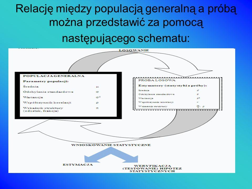 Relację między populacją generalną a próbą można przedstawić za pomocą następującego schematu: