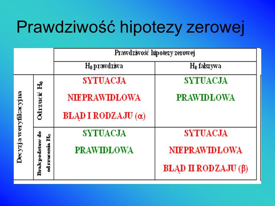 Prawdziwość hipotezy zerowej