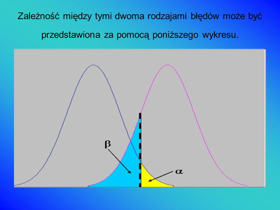Schemat budowy testu statystycznego Mocą testu nazywamy prawdopodobieństwo odrzucenia fałszywej hipotezy zerowej (1-β).