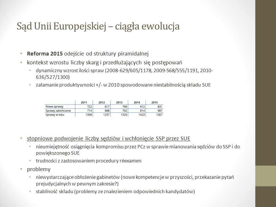 Sąd Unii Europejskiej – ciągła ewolucja Reforma 2015 odejście od struktury piramidalnej kontekst wzrostu liczby skarg i przedłużających się postępowań dynamiczny wzrost ilości spraw (2008-629/605/1178, 2009-568/555/1191, 2010- 636/527/1300) załamanie produktywności +/- w 2010 spowodowane niestabilnością składu SUE stopniowe podwojenie liczby sędziów i wchłonięcie SSP przez SUE nieumiejętność osiągnięcia kompromisu przez PCz w sprawie mianowania sędziów do SSP i do powiększonego SUE trudności z zastosowaniem procedury réexamen problemy niewystarczające obłożenie gabinetów (nowe kompetencje w przyszości, przekazanie pytań prejudycjalnych w pewnym zakresie ) stabilność składu (problemy ze znalezieniem odpowiednich kandydatów)