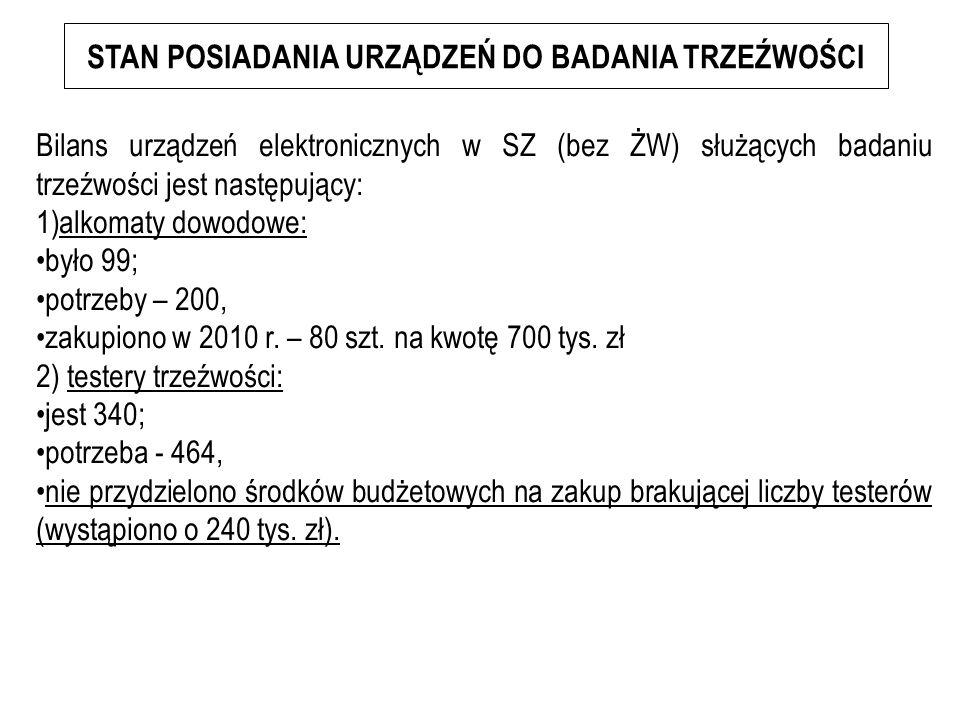 Bilans urządzeń elektronicznych w SZ (bez ŻW) służących badaniu trzeźwości jest następujący: 1)alkomaty dowodowe: było 99; potrzeby – 200, zakupiono w