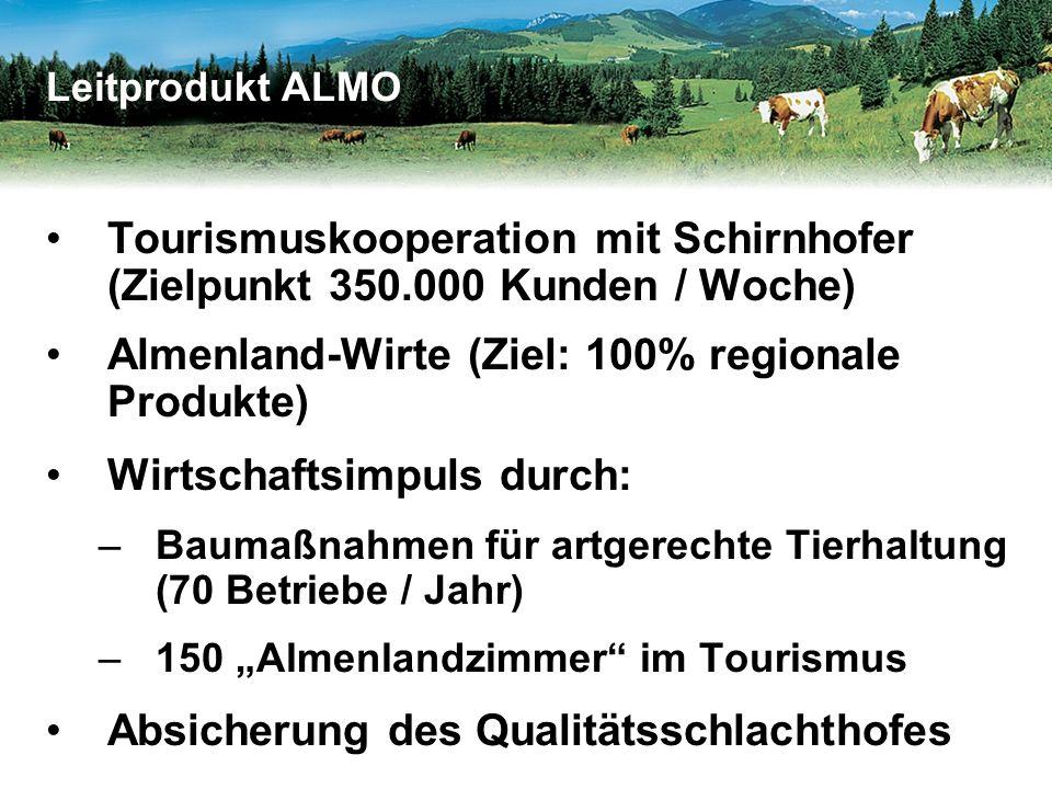 """Tourismuskooperation mit Schirnhofer (Zielpunkt 350.000 Kunden / Woche) Almenland-Wirte (Ziel: 100% regionale Produkte) Wirtschaftsimpuls durch: –Baumaßnahmen für artgerechte Tierhaltung (70 Betriebe / Jahr) –150 """"Almenlandzimmer im Tourismus Absicherung des Qualitätsschlachthofes Leitprodukt ALMO"""