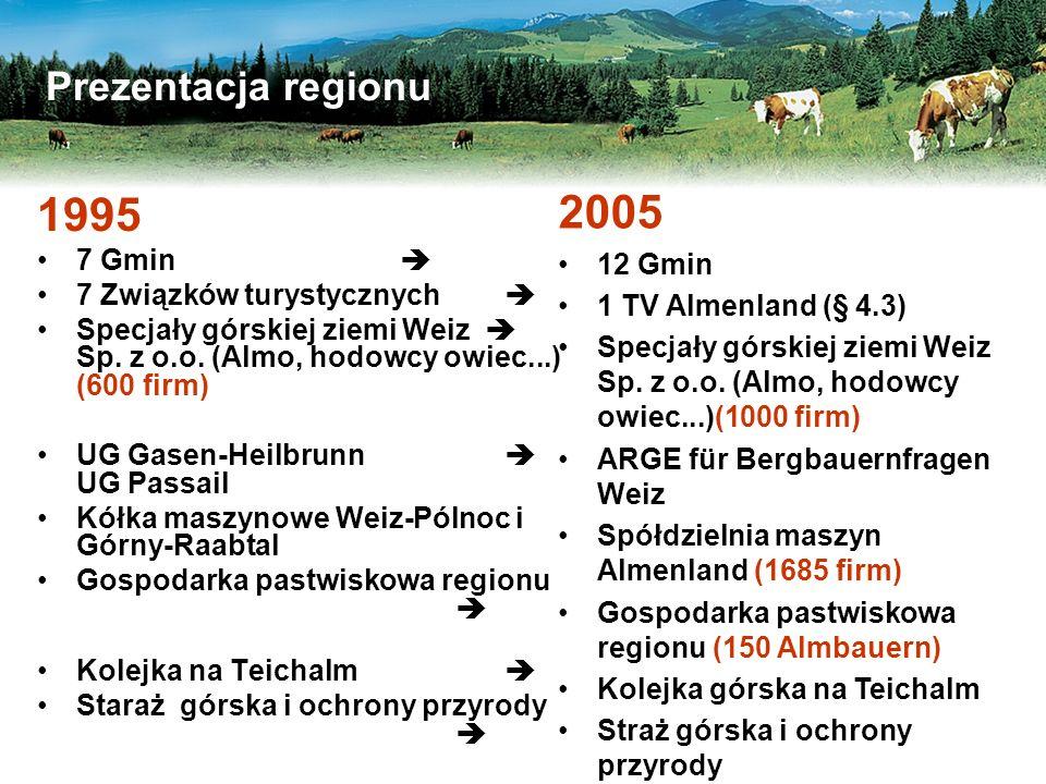 Prezentacja regionu 1995 7 Gmin  7 Związków turystycznych  Specjały górskiej ziemi Weiz  Sp.