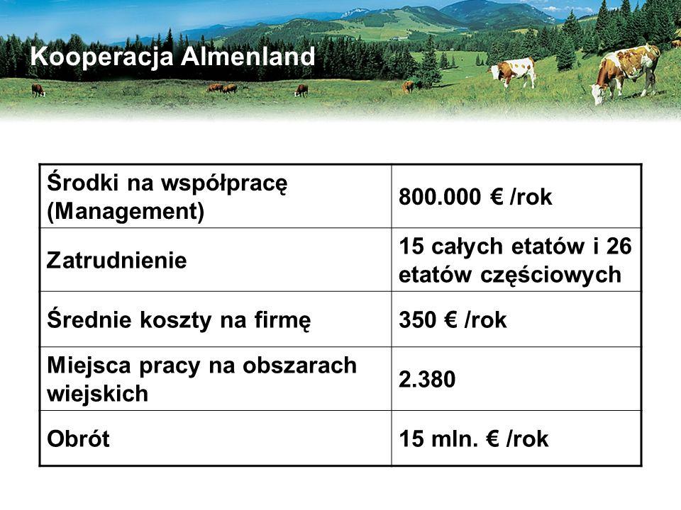 Kooperacja Almenland Środki na współpracę (Management) 800.000 € /rok Zatrudnienie 15 całych etatów i 26 etatów częściowych Średnie koszty na firmę350 € /rok Miejsca pracy na obszarach wiejskich 2.380 Obrót15 mln.