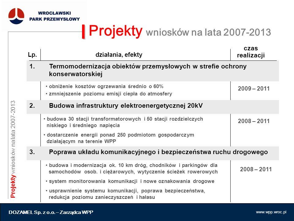 www.wpp.wroc.pl Projekty wniosków na lata 2007-2013 1.Termomodernizacja obiektów przemysłowych w strefie ochrony konserwatorskiej DOZAMEL Sp. z o.o. –