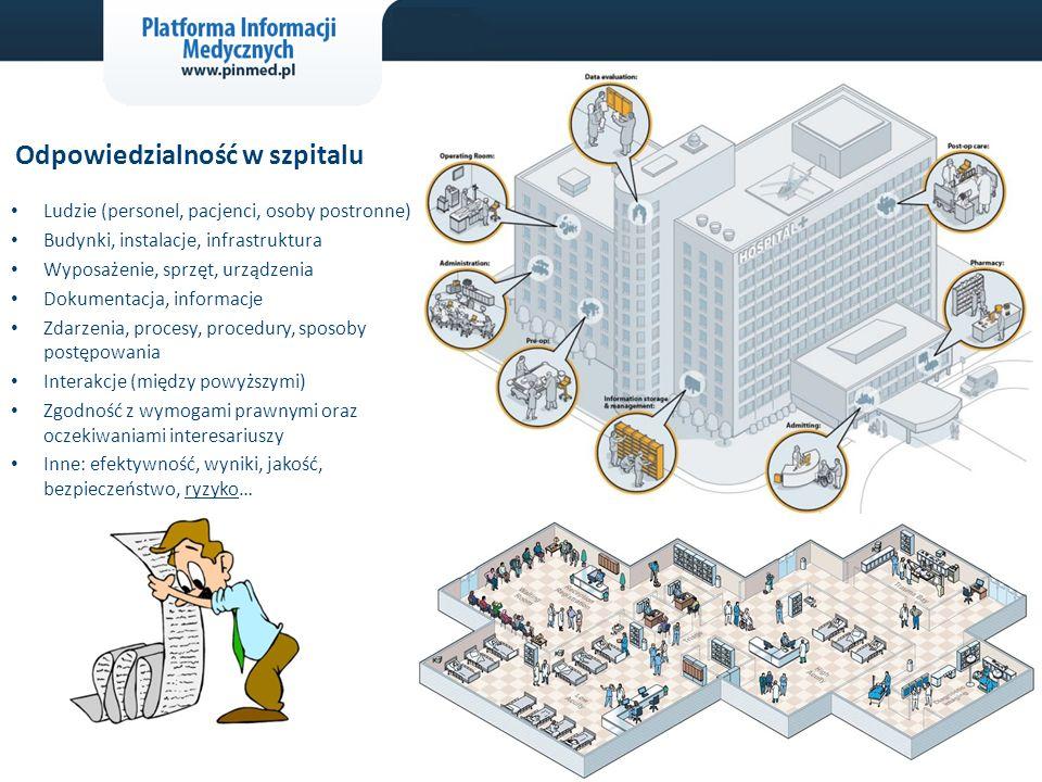 Odpowiedzialność w szpitalu Ludzie (personel, pacjenci, osoby postronne) Budynki, instalacje, infrastruktura Wyposażenie, sprzęt, urządzenia Dokumentacja, informacje Zdarzenia, procesy, procedury, sposoby postępowania Interakcje (między powyższymi) Zgodność z wymogami prawnymi oraz oczekiwaniami interesariuszy Inne: efektywność, wyniki, jakość, bezpieczeństwo, ryzyko…