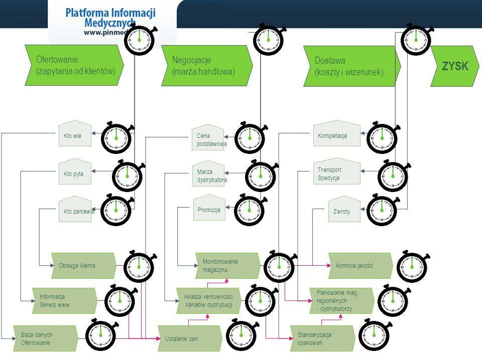 Negocjacje (marża handlowa) Ofertowanie (zapytania od klientów) Dostawa (koszty i wizerunek) Kto wie Marża dystrybutora Cena podstawowa Kto pyta Transport Spedycja Zwroty Kompletacja Kto zamawia Promocja Obsługa klienta Informacja Serwis www Baza danych Ofertowanie Monitorowanie magazynu Analiza rentowności kanałów dystrybucji Ustalanie cen Kontrola jakości Planowanie mag.