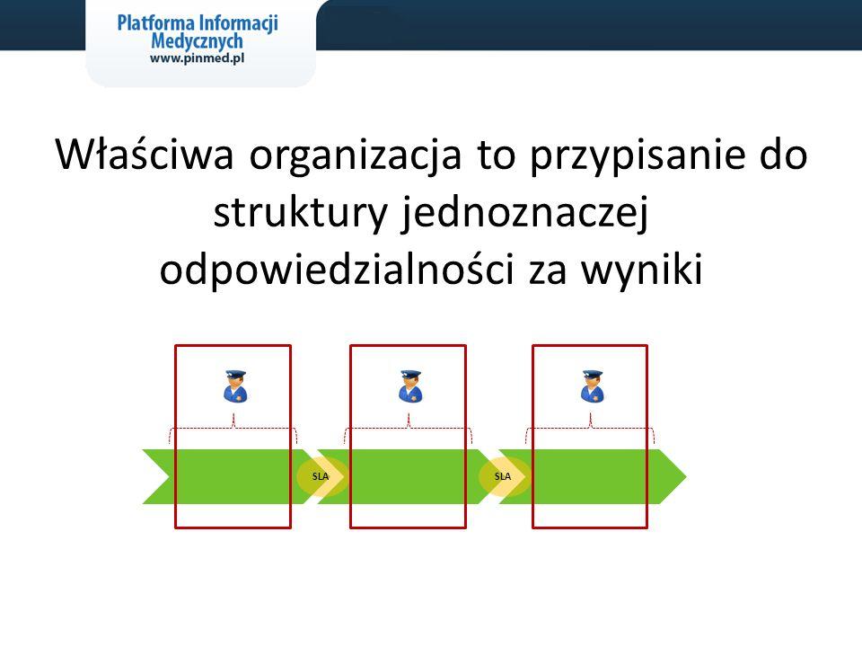Właściwa organizacja to przypisanie do struktury jednoznaczej odpowiedzialności za wyniki SLA