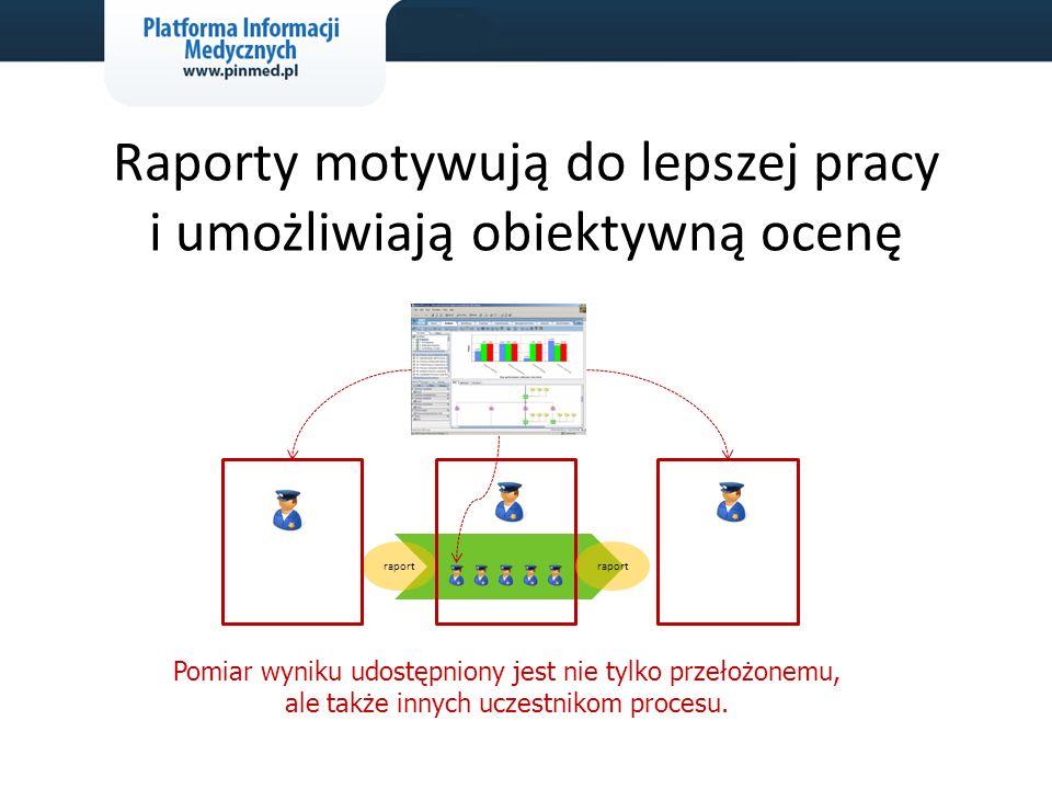 Raporty motywują do lepszej pracy i umożliwiają obiektywną ocenę Pomiar wyniku udostępniony jest nie tylko przełożonemu, ale także innych uczestnikom procesu.