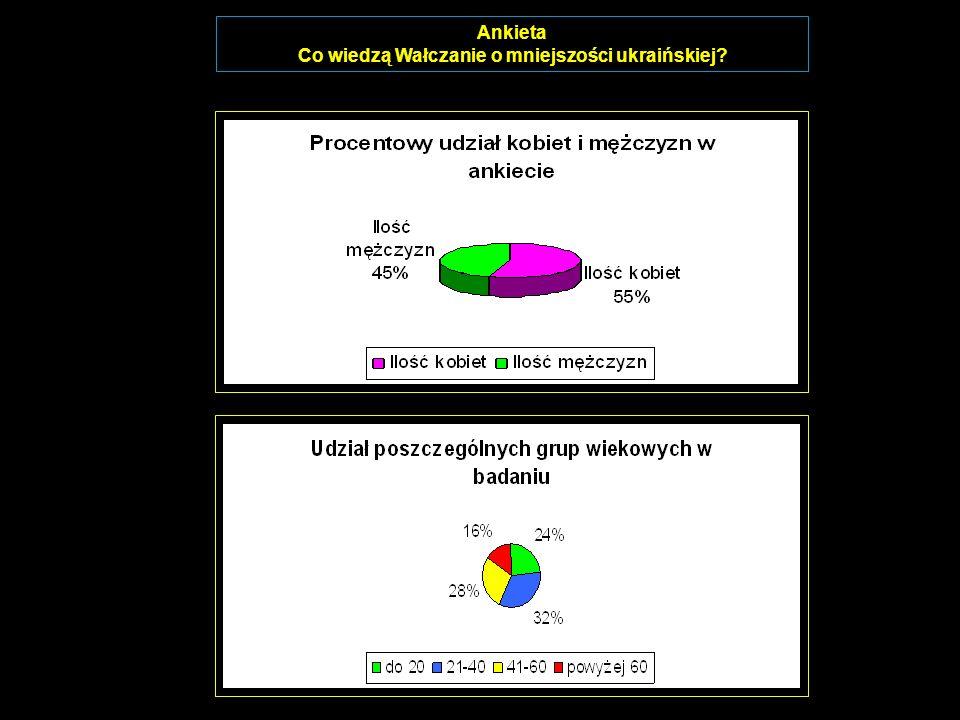 Ankieta Co wiedzą Wałczanie o mniejszości ukraińskiej