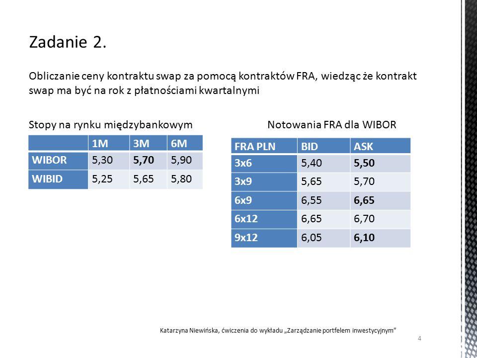"""Obliczanie ceny kontraktu swap za pomocą kontraktów FRA, wiedząc że kontrakt swap ma być na rok z płatnościami kwartalnymi Stopy na rynku międzybankowymNotowania FRA dla WIBOR 4 Katarzyna Niewińska, ćwiczenia do wykładu """"Zarządzanie portfelem inwestycyjnym 1M3M6M WIBOR5,305,705,90 WIBID5,255,655,80 FRA PLNBIDASK 3x65,405,50 3x95,655,70 6x96,556,65 6x126,656,70 9x126,056,10"""