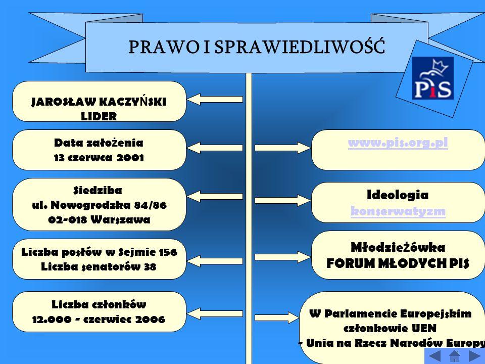 NAJWAŻNIEJSZE POLSKIE PARTIE POLITYCZNE Prawo i Sprawiedliwo ść – PIS Platforma Obywatelska – PO Polskie Stronnictwo Ludowe - PSL Sojusz Lewicy Demokr