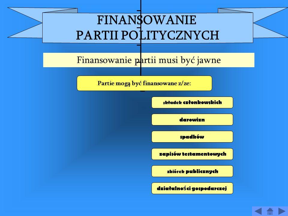 KONSTYTUCJA z 2.04.1997 r. O PARTIACH POLITYCZNYCH Art.