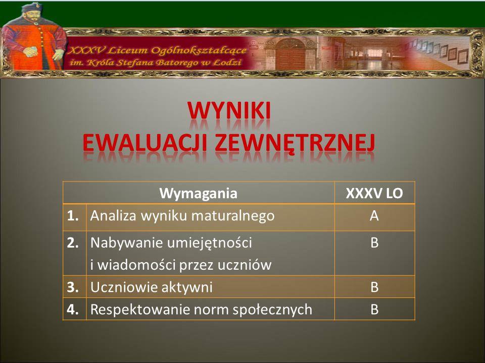 WymaganiaXXXV LO 1.Analiza wyniku maturalnegoA 2.