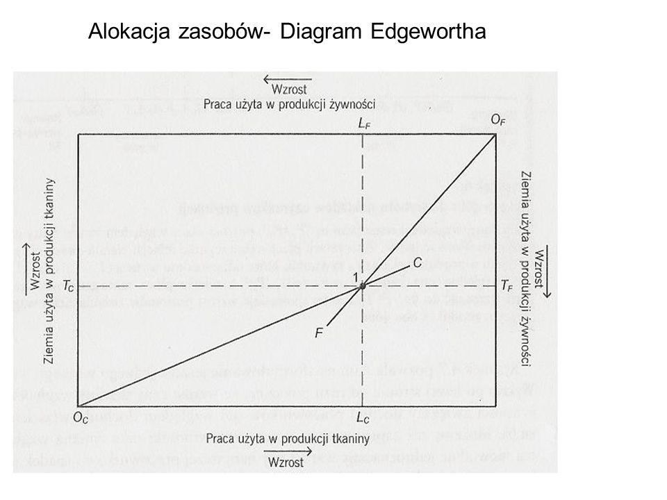 Alokacja zasobów- Diagram Edgewortha