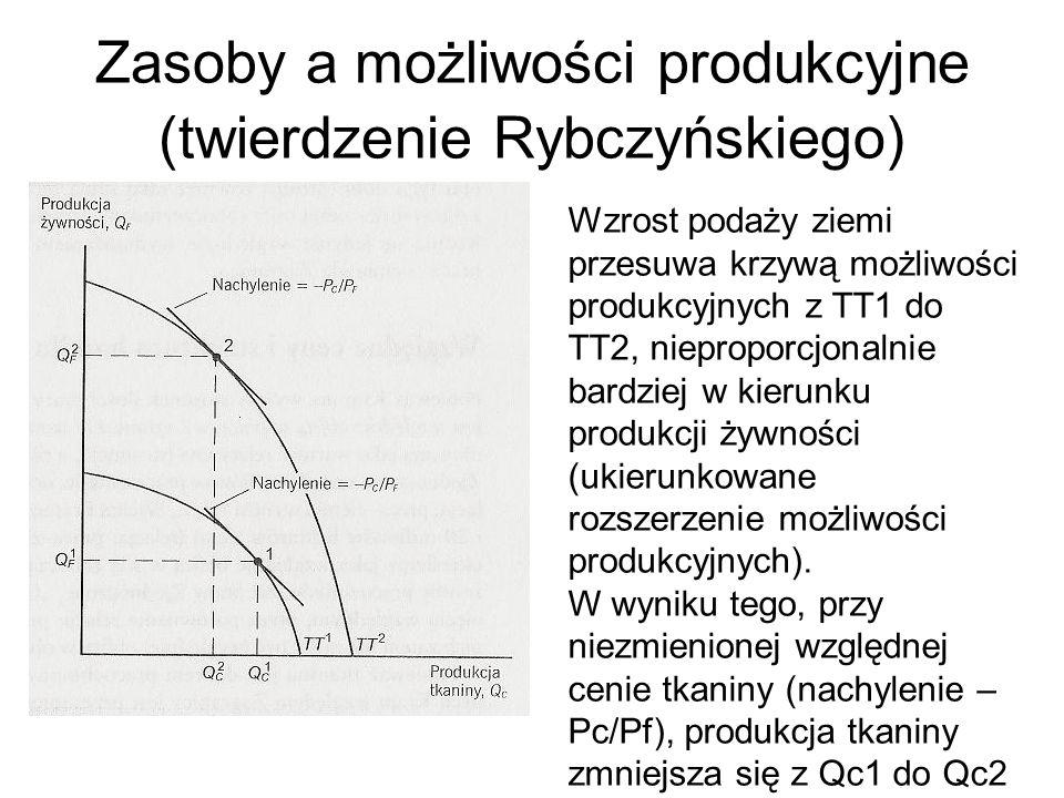 Zasoby a możliwości produkcyjne (twierdzenie Rybczyńskiego) Wzrost podaży ziemi przesuwa krzywą możliwości produkcyjnych z TT1 do TT2, nieproporcjonalnie bardziej w kierunku produkcji żywności (ukierunkowane rozszerzenie możliwości produkcyjnych).