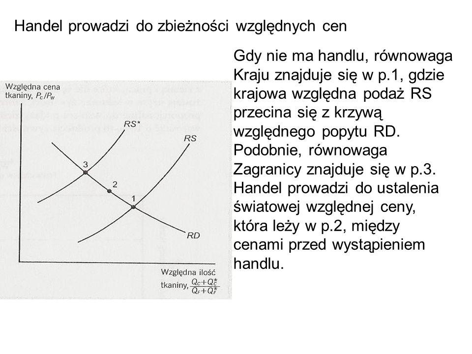 Handel prowadzi do zbieżności względnych cen Gdy nie ma handlu, równowaga Kraju znajduje się w p.1, gdzie krajowa względna podaż RS przecina się z krzywą względnego popytu RD.