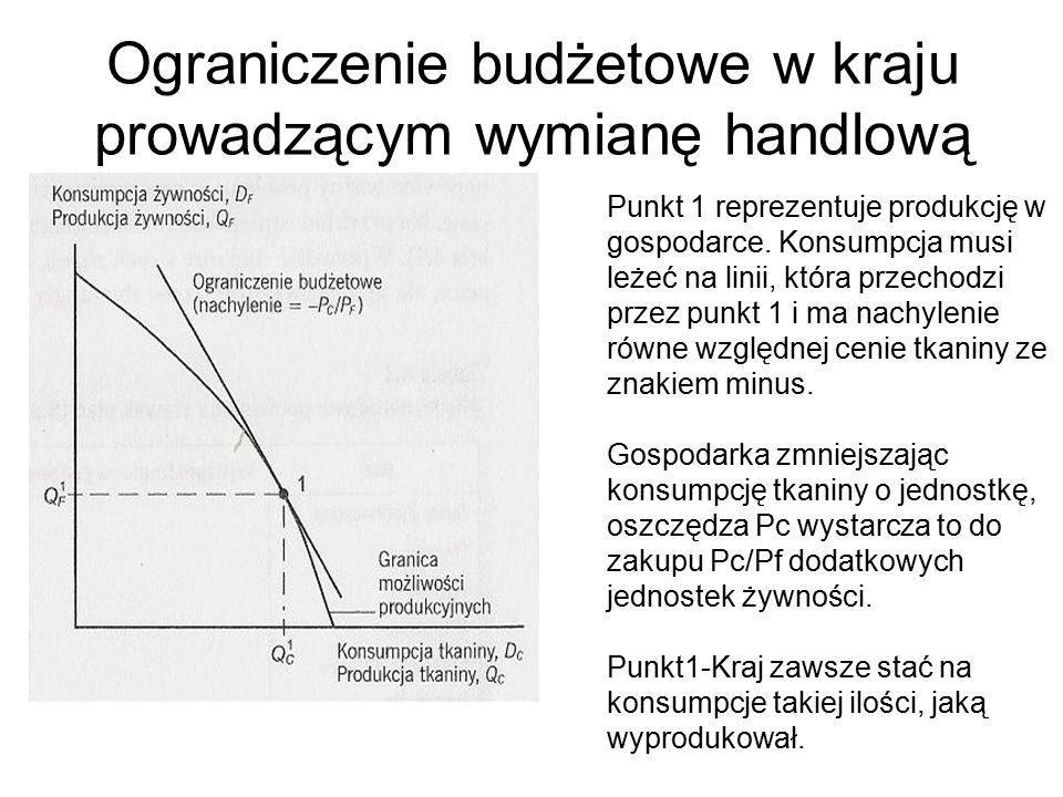 Ograniczenie budżetowe w kraju prowadzącym wymianę handlową Punkt 1 reprezentuje produkcję w gospodarce.