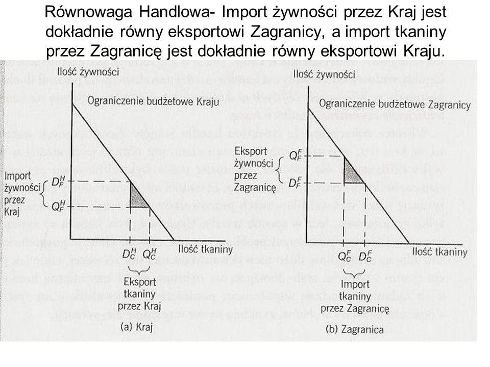 Równowaga Handlowa- Import żywności przez Kraj jest dokładnie równy eksportowi Zagranicy, a import tkaniny przez Zagranicę jest dokładnie równy eksportowi Kraju.