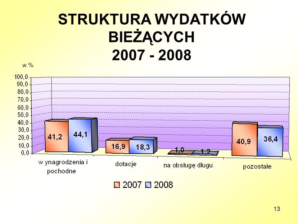 13 STRUKTURA WYDATKÓW BIEŻĄCYCH 2007 - 2008 w %