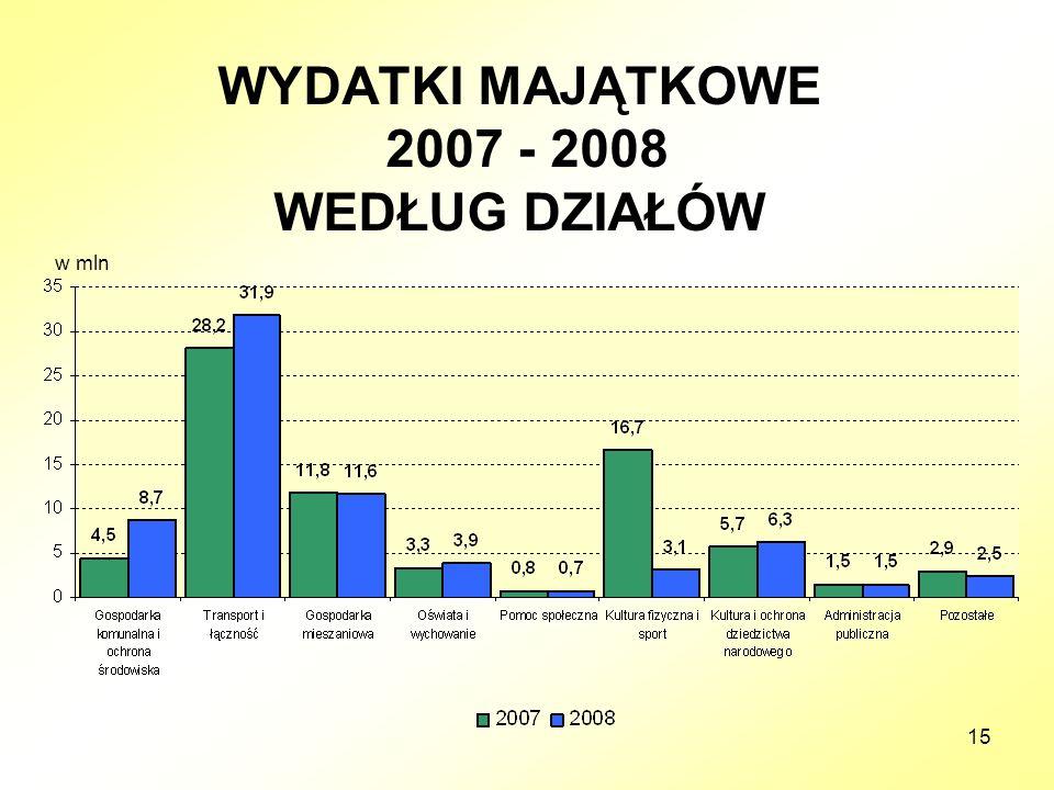15 WYDATKI MAJĄTKOWE 2007 - 2008 WEDŁUG DZIAŁÓW w mln
