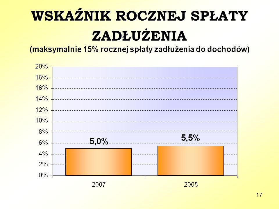 17 WSKAŹNIK ROCZNEJ SPŁATY ZADŁUŻENIA (maksymalnie 15% rocznej spłaty zadłużenia do dochodów)