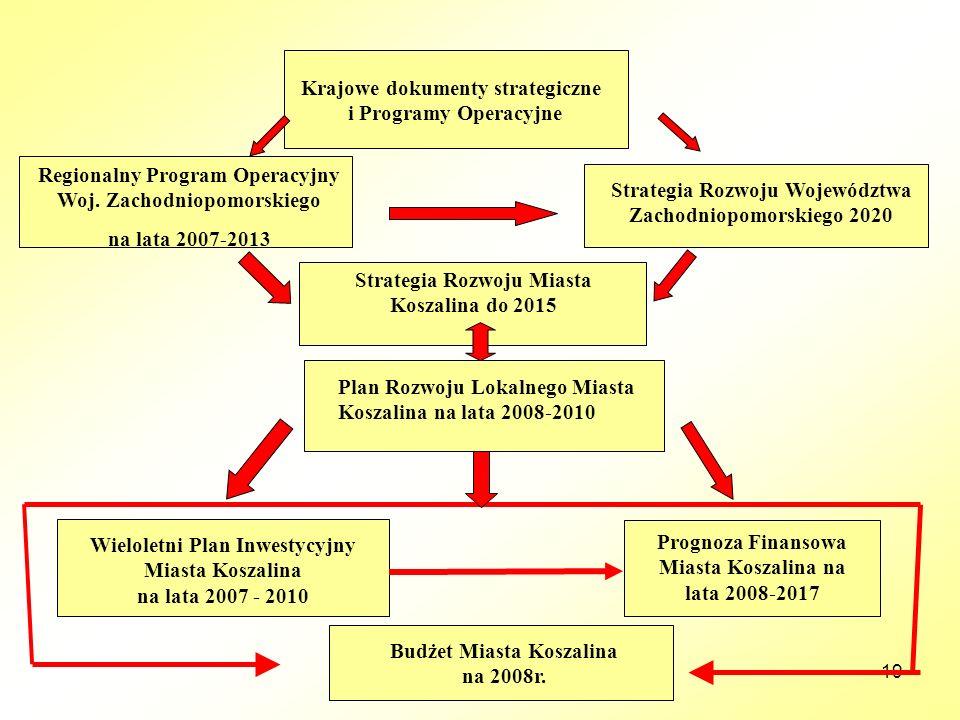 19 Regionalny Program Operacyjny Woj. Zachodniopomorskiego na lata 2007-2013 Strategia Rozwoju Województwa Zachodniopomorskiego 2020 Strategia Rozwoju