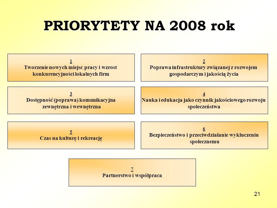21 PRIORYTETY NA 2008 rok 3 Dostępność (poprawa) komunikacyjna zewnętrzna i wewnętrzna 1 Tworzenie nowych miejsc pracy i wzrost konkurencyjności lokalnych firm 2 Poprawa infrastruktury związanej z rozwojem gospodarczym i jakością życia 4 Nauka i edukacja jako czynnik jakościowego rozwoju społeczeństwa 6 Bezpieczeństwo i przeciwdziałanie wykluczeniu społecznemu 7 Partnerstwo i współpraca 5 Czas na kulturę i rekreację