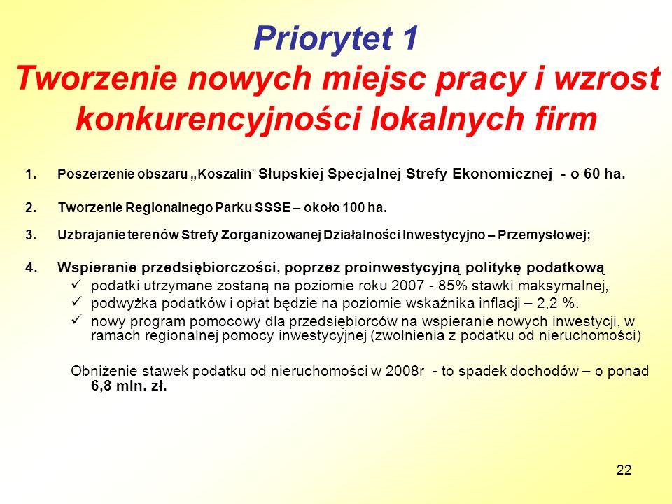 """22 Priorytet 1 Tworzenie nowych miejsc pracy i wzrost konkurencyjności lokalnych firm 1.Poszerzenie obszaru """"Koszalin Słupskiej Specjalnej Strefy Ekonomicznej - o 60 ha."""