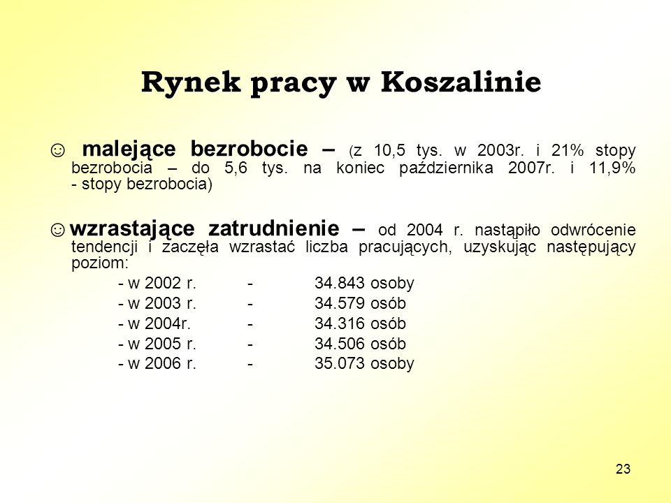 23 Rynek pracy w Koszalinie malejące bezrobocie ☺ malejące bezrobocie – ( z 10,5 tys. w 2003r. i 21% stopy bezrobocia – do 5,6 tys. na koniec paździer