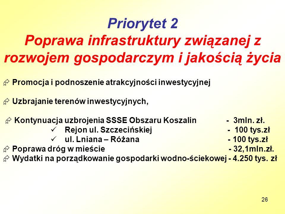26 Priorytet 2 Poprawa infrastruktury związanej z rozwojem gospodarczym i jakością życia  Promocja i podnoszenie atrakcyjności inwestycyjnej  Uzbrajanie terenów inwestycyjnych,  Kontynuacja uzbrojenia SSSE Obszaru Koszalin - 3mln.