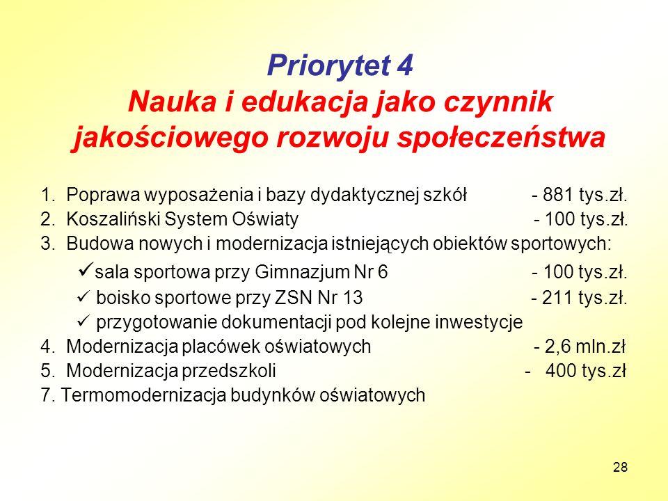 28 Priorytet 4 Nauka i edukacja jako czynnik jakościowego rozwoju społeczeństwa 1. Poprawa wyposażenia i bazy dydaktycznej szkół - 881 tys.zł. 2. Kosz