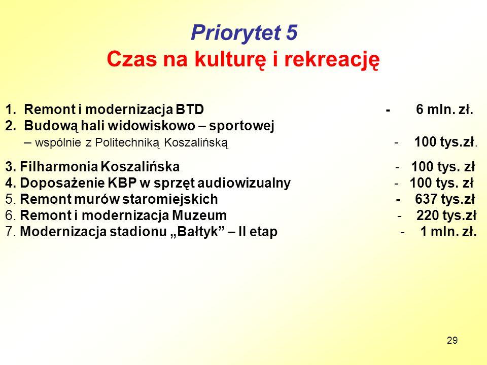 29 Priorytet 5 Czas na kulturę i rekreację 1. Remont i modernizacja BTD - 6 mln. zł. 2. Budową hali widowiskowo – sportowej – wspólnie z Politechniką