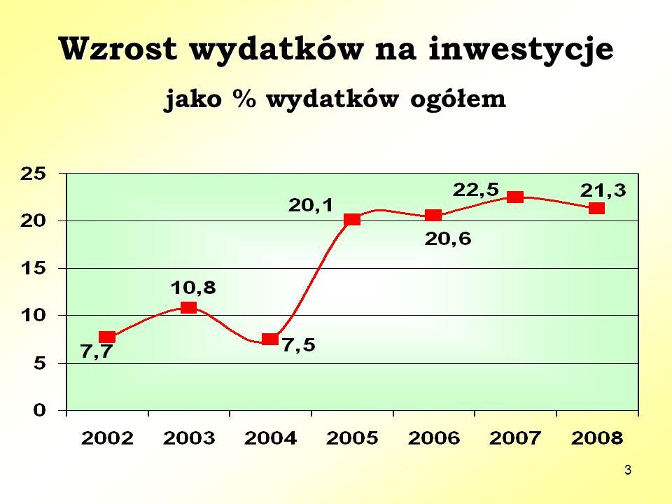 3 Wzrost wydatków na inwestycje jako % wydatków ogółem