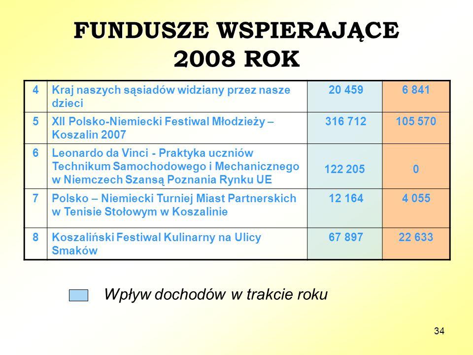 34 FUNDUSZE WSPIERAJĄCE 2008 ROK 4Kraj naszych sąsiadów widziany przez nasze dzieci 20 4596 841 5XII Polsko-Niemiecki Festiwal Młodzieży – Koszalin 2007 316 712105 570 6Leonardo da Vinci - Praktyka uczniów Technikum Samochodowego i Mechanicznego w Niemczech Szansą Poznania Rynku UE 122 2050 7Polsko – Niemiecki Turniej Miast Partnerskich w Tenisie Stołowym w Koszalinie 12 1644 055 8Koszaliński Festiwal Kulinarny na Ulicy Smaków 67 89722 633 Wpływ dochodów w trakcie roku