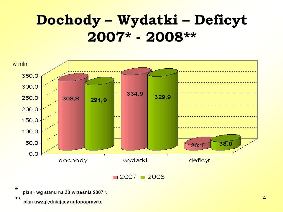 4 Dochody – Wydatki – Deficyt 2007* - 2008** Dochody – Wydatki – Deficyt 2007* - 2008** * plan - wg stanu na 30 września 2007 r. ** plan uwzględniając