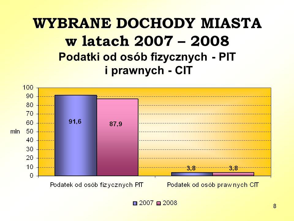8 WYBRANE DOCHODY MIASTA w latach 2007 – 2008 WYBRANE DOCHODY MIASTA w latach 2007 – 2008 Podatki od osób fizycznych - PIT i prawnych - CIT