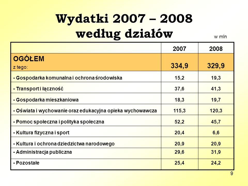 9 Wydatki 2007 – 2008 według działów 20072008 OGÓŁEM z tego: 334,9329,9 - Gospodarka komunalna i ochrona środowiska15,219,3 - Transport i łączność37,641,3 - Gospodarka mieszkaniowa18,319,7 - Oświata i wychowanie oraz edukacyjna opieka wychowawcza115,3120,3 - Pomoc społeczna i polityka społeczna52,245,7 - Kultura fizyczna i sport20,46,6 - Kultura i ochrona dziedzictwa narodowego20,9 - Administracja publiczna29,631,9 - Pozostałe25,424,2 w mln