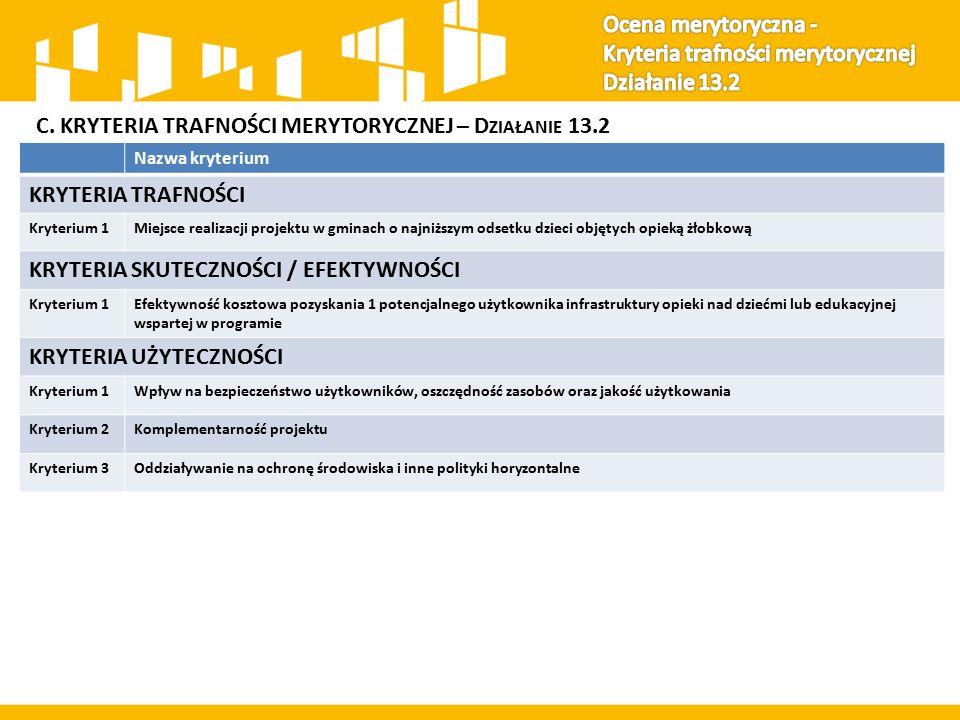 C. KRYTERIA TRAFNOŚCI MERYTORYCZNEJ – D ZIAŁANIE 13.2 Nazwa kryterium KRYTERIA TRAFNOŚCI Kryterium 1Miejsce realizacji projektu w gminach o najniższym