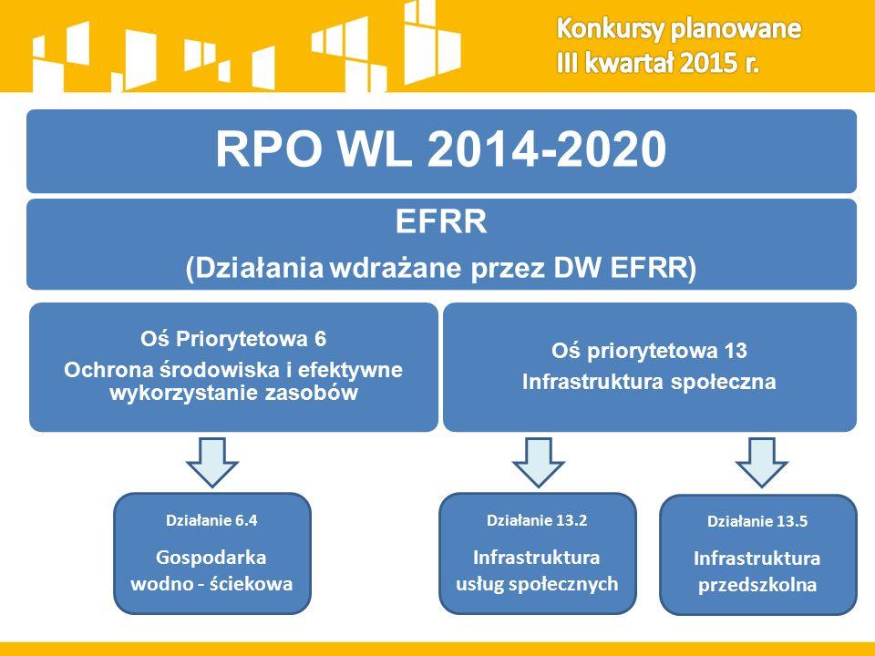 RPO WL 2014-2020 EFRR (Działania wdrażane przez DW EFRR) Oś Priorytetowa 6 Ochrona środowiska i efektywne wykorzystanie zasobów Oś priorytetowa 13 Infrastruktura społeczna Działanie 6.4 Gospodarka wodno - ściekowa Działanie 13.2 Infrastruktura usług społecznych Działanie 13.5 Infrastruktura przedszkolna